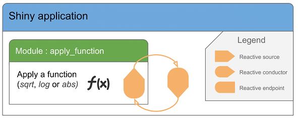 Shiny Modules (part 2): Share reactive among multiple modules