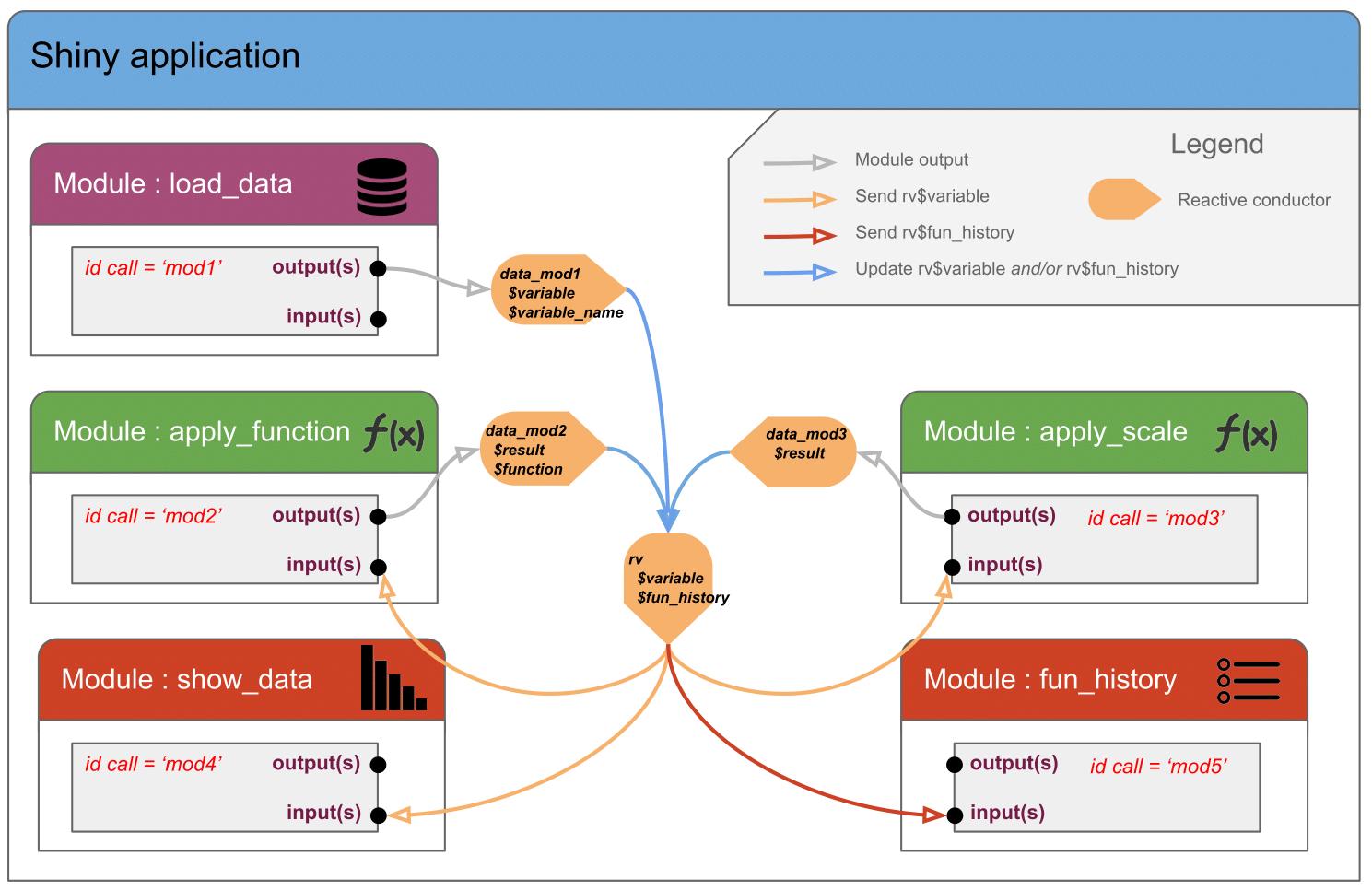 Shiny Modules (part 2): Share reactive among multiple