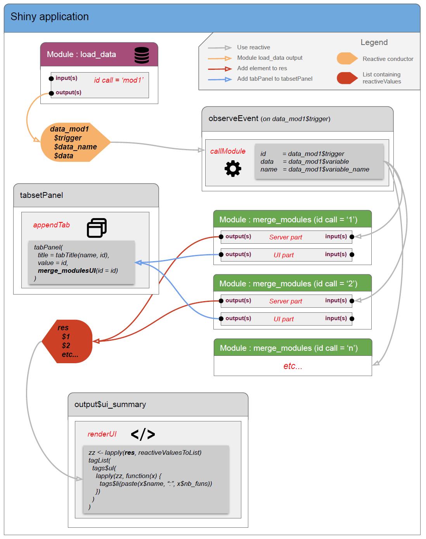 Shiny Modules (part 3): Dynamic module call   R-bloggers