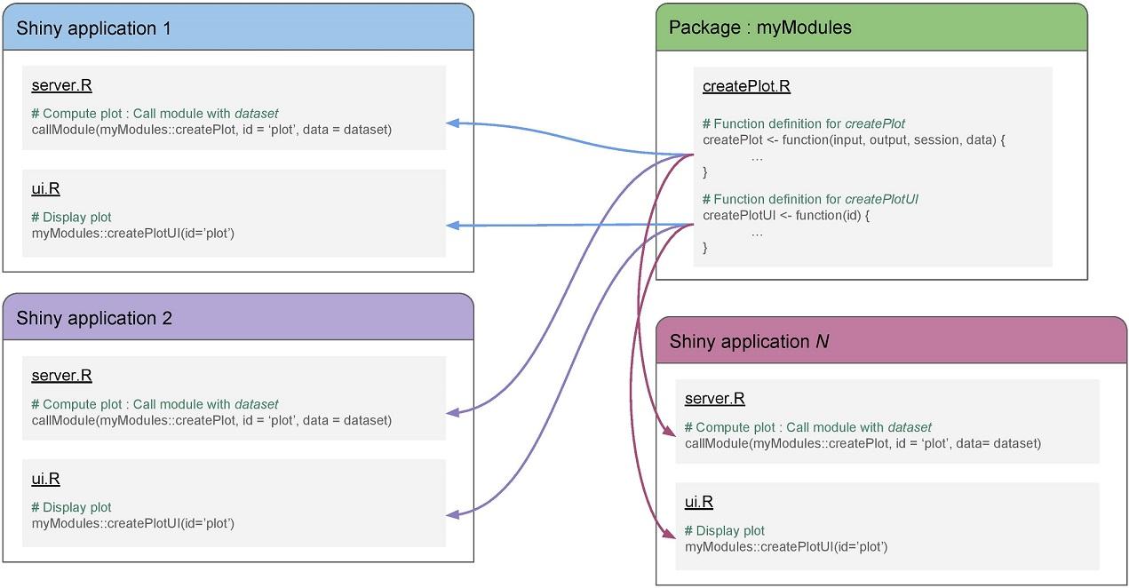 Shiny Modules (part 1) : Why using modules ? | ArData - en